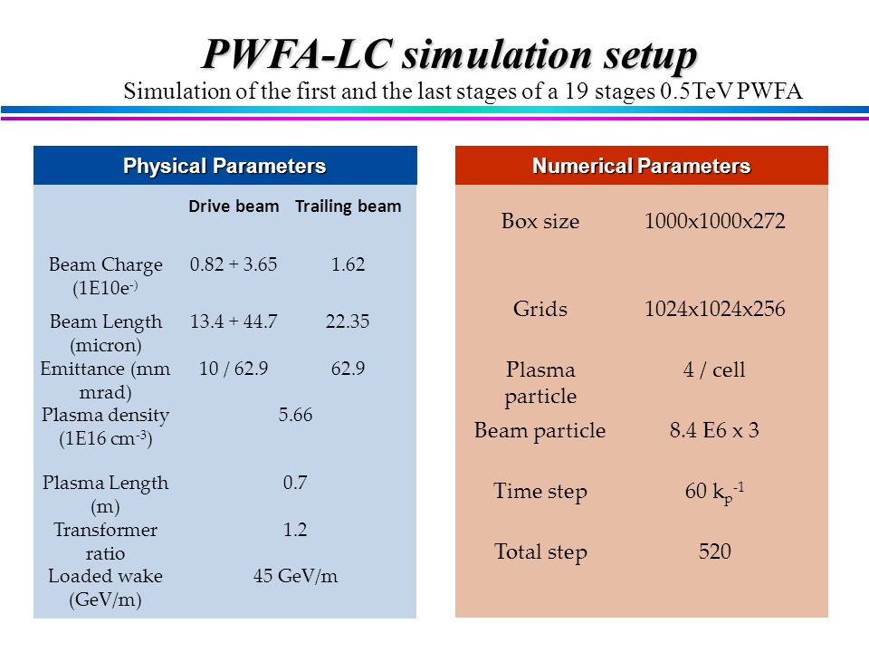 Simulation of the first and the last stages of a 19 stages 0.5TeV PWFA Physical Parameters Numerical Parameters Drive beamTrailing beam Beam Charge (1E10e -) 0.82 + 3.651.62 Beam Length (micron) 13.4 + 44.722.35 Emittance (mm mrad) 10 / 62.962.9 Plasma density (1E16 cm -3 ) 5.66 Plasma Length (m) 0.7 Transformer ratio 1.2 Loaded wake (GeV/m) 45 GeV/m Beam particle8.4 E6 x 3 Time step60 k p -1 Total step520 Box size1000x1000x272 Grids1024x1024x256 Plasma particle 4 / cell PWFA-LC simulation setup