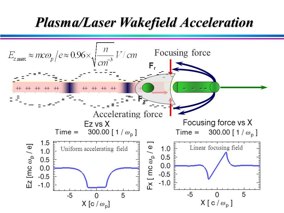 Accelerating force Plasma/Laser Wakefield Acceleration Uniform accelerating field Linear focusing field Focusing force + + + + + + + + + + + + ++ ++ + + + + + + + + + + + + + + - -- -- - - - - - - - -- - - - -- - - - - - - - - - --- - - - FrFr - - - - - - - - - - - - - - - - - - - - - - - - - - - - - - - - -- - -- - - - - - - - - -- - - - - - - - - - - - - - - -- - ---- - - - - - - - --- - - - - - - - - - - - - - - - - -- - - - - - - - - - - +++++++++++ +++++++++++++++ ++++++++++++++++++++++++++++++ - - - - - - - -- - ---- - - FzFzFzFz