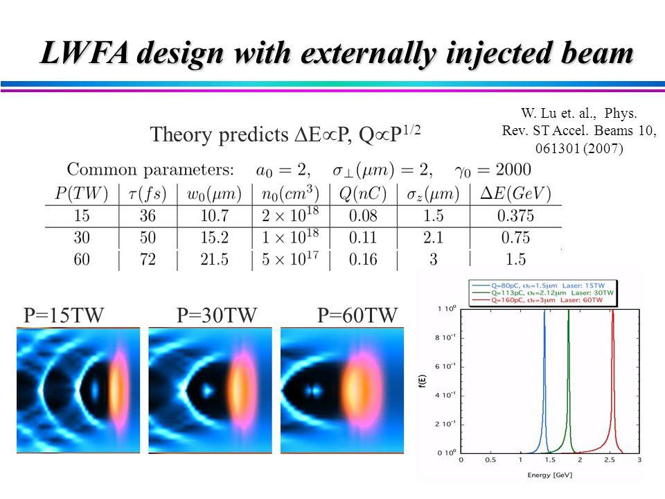 LWFA design with externally injected beam Theory predicts  P, Q  P 1/2 P=15TW P=30TW P=60TW W.