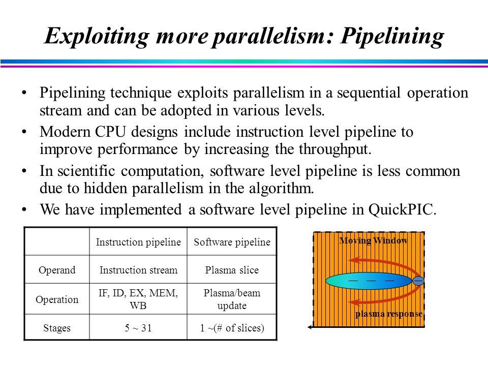 Exploiting more parallelism: Pipelining Pipelining technique exploits parallelism in a sequential operation stream and can be adopted in various levels.