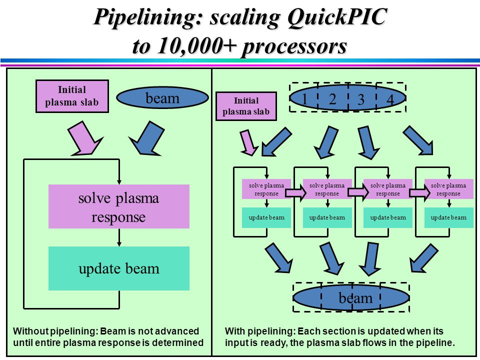 beam solve plasma response update beam Initial plasma slab Without pipelining: Beam is not advanced until entire plasma response is determined solve plasma response update beam solve plasma response update beam solve plasma response update beam solve plasma response update beam beam 12 3 4 With pipelining: Each section is updated when its input is ready, the plasma slab flows in the pipeline.