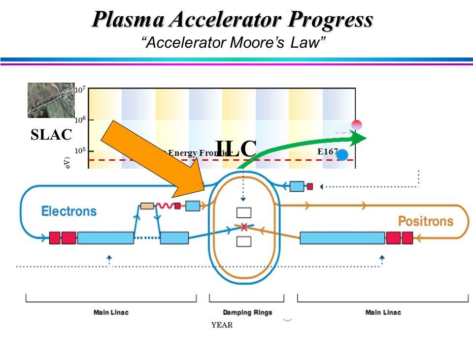 RAL LBL Osaka UCLA E164X Current Energy Frontier ANL E167 LBL Plasma Accelerator Progress Accelerator Moore's Law ILC SLAC