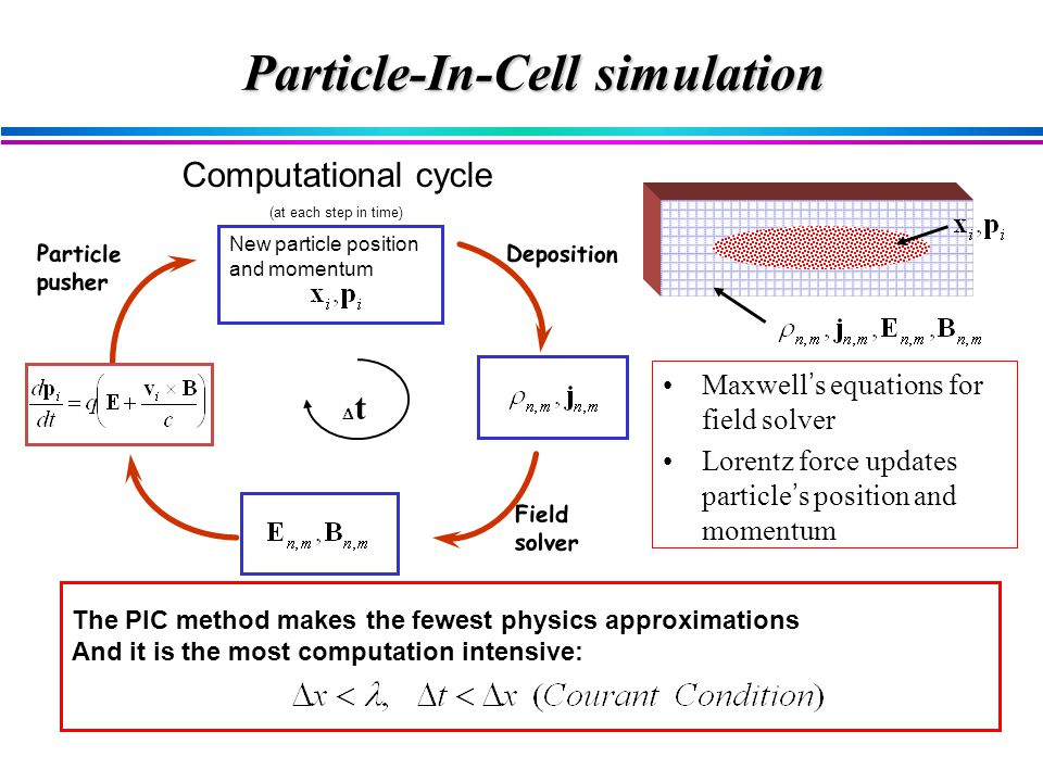 Maxwell ' s equations for field solver Lorentz force updates particle ' s position and momentum New particle position and momentum Lorentz Force Particle pusher weight to grid tt Computational cycle (at each step in time) Particle-In-Cell simulation The PIC method makes the fewest physics approximations And it is the most computation intensive: Field solver Deposition