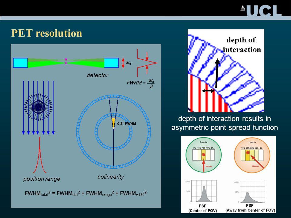 FWHM total 2 = FWHM det 2 + FWHM range 2 + FWHM  180 2 positron range colinearity detector PET resolution depth of interaction results in asymmetric point spread function fan depth of interaction