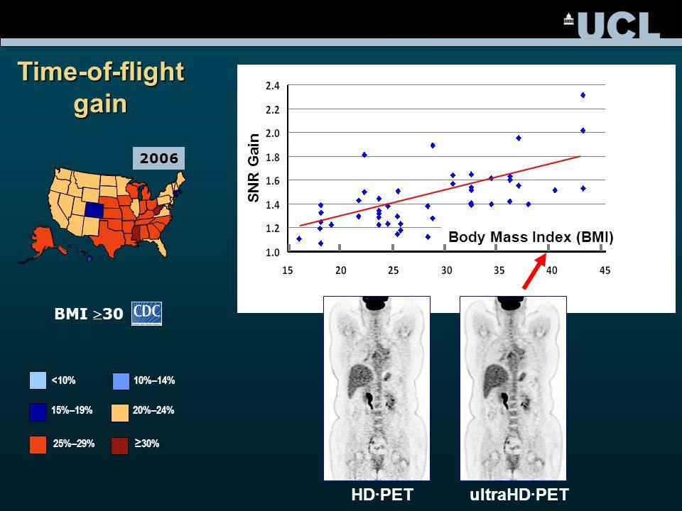 1990 BMI 30 15%–19% 20%–24% 25%–29% ≥30% <10% 10%–14% 2006 Body Mass Index (BMI) SNR Gain HD·PETultraHD·PET Time-of-flight gain