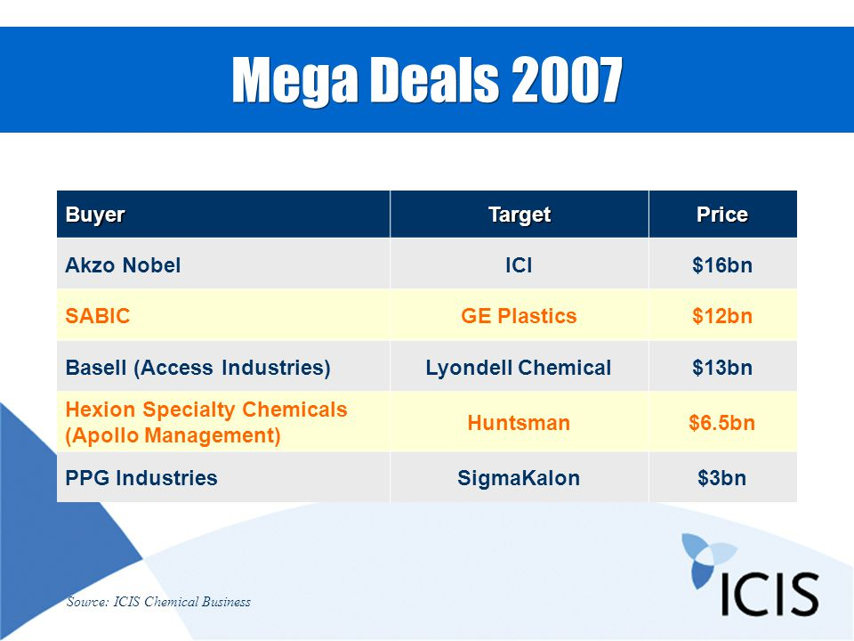 Mega Deals 2007 BuyerTargetPrice Akzo NobelICI$16bn SABICGE Plastics$12bn Basell (Access Industries)Lyondell Chemical$13bn Hexion Specialty Chemicals (Apollo Management) Huntsman$6.5bn PPG IndustriesSigmaKalon$3bn Source: ICIS Chemical Business
