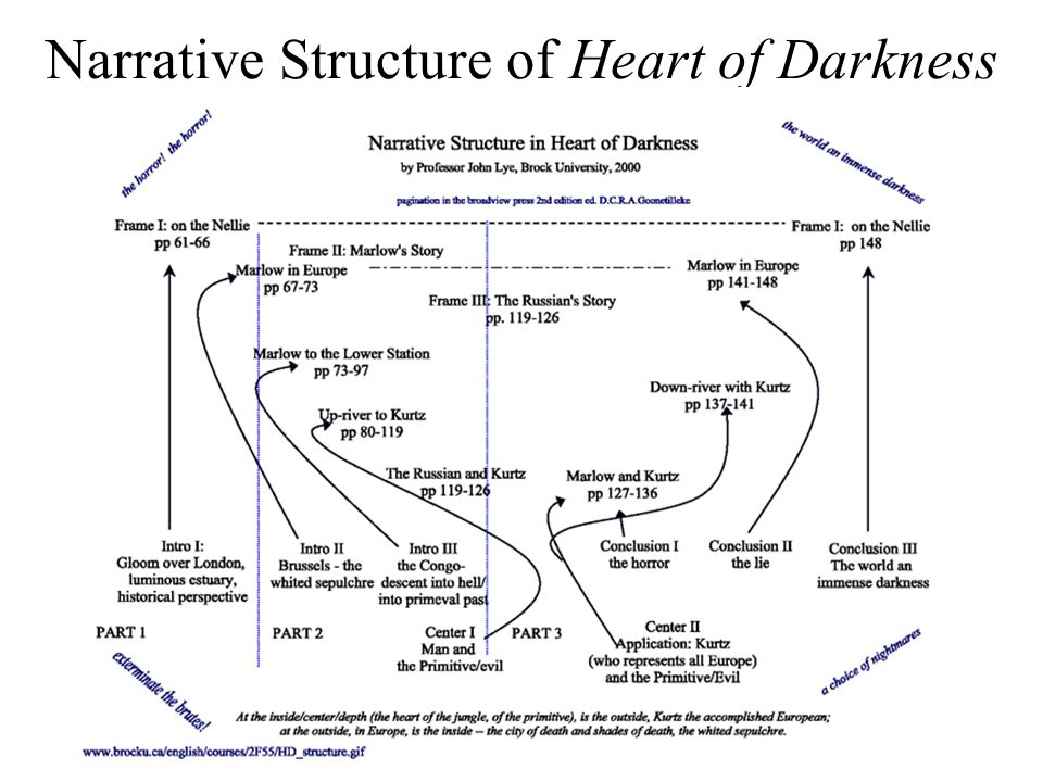 heart of darkness essays on imperialism