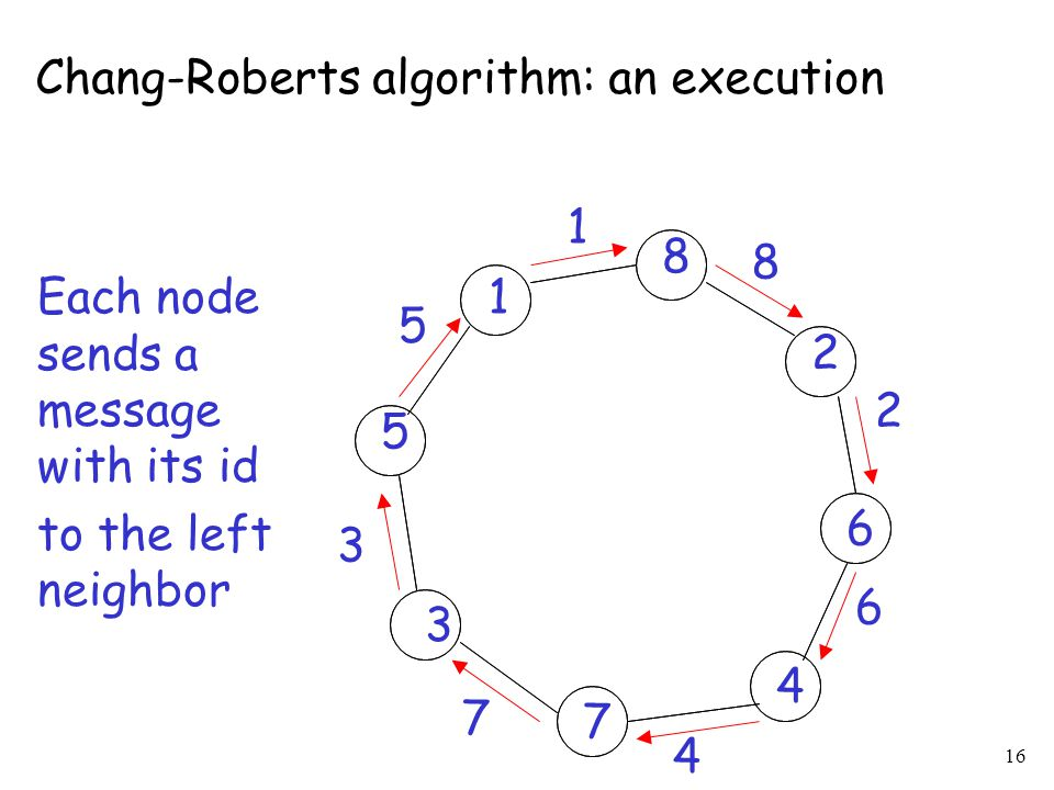 16 1 2 3 4 5 6 7 8 Each node sends a message with its id to the left neighbor 1 8 2 6 4 7 3 5 Chang-Roberts algorithm: an execution