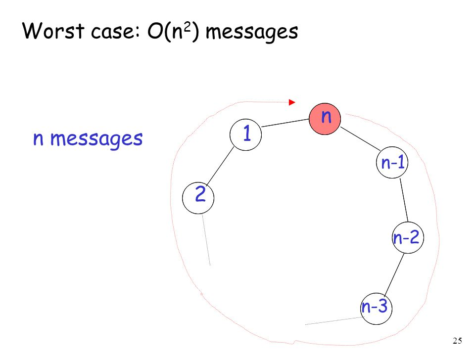 25 1 n-1 n-3 2 n-2 n Worst case: O(n 2 ) messages n messages