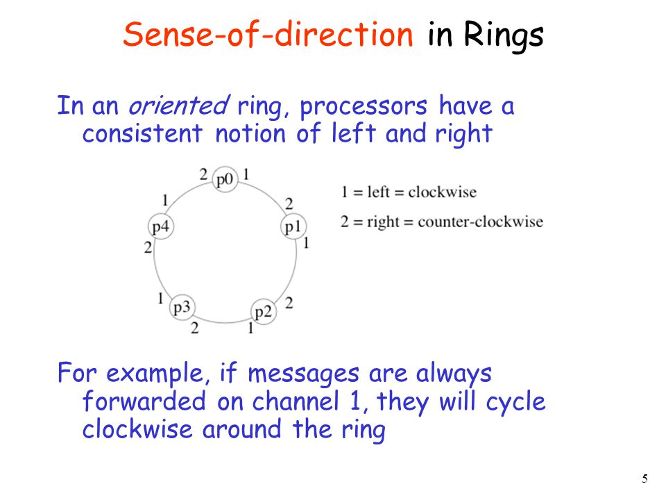 6 LE algorithms in rings depend on: Anonymous Ring Non-anonymous Ring Size of the network n is known (non-unif.) Size of the network n is not known (unif.) Synchronous Algorithm Asynchronous Algorithm