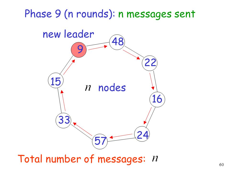 60 22 33 24 15 16 57 48 nodes 9 new leader Total number of messages: Phase 9 (n rounds): n messages sent