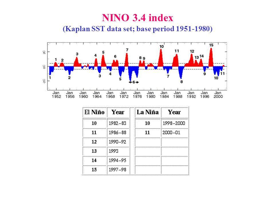 NINO 3.4 index (Kaplan SST data set; base period 1951-1980)