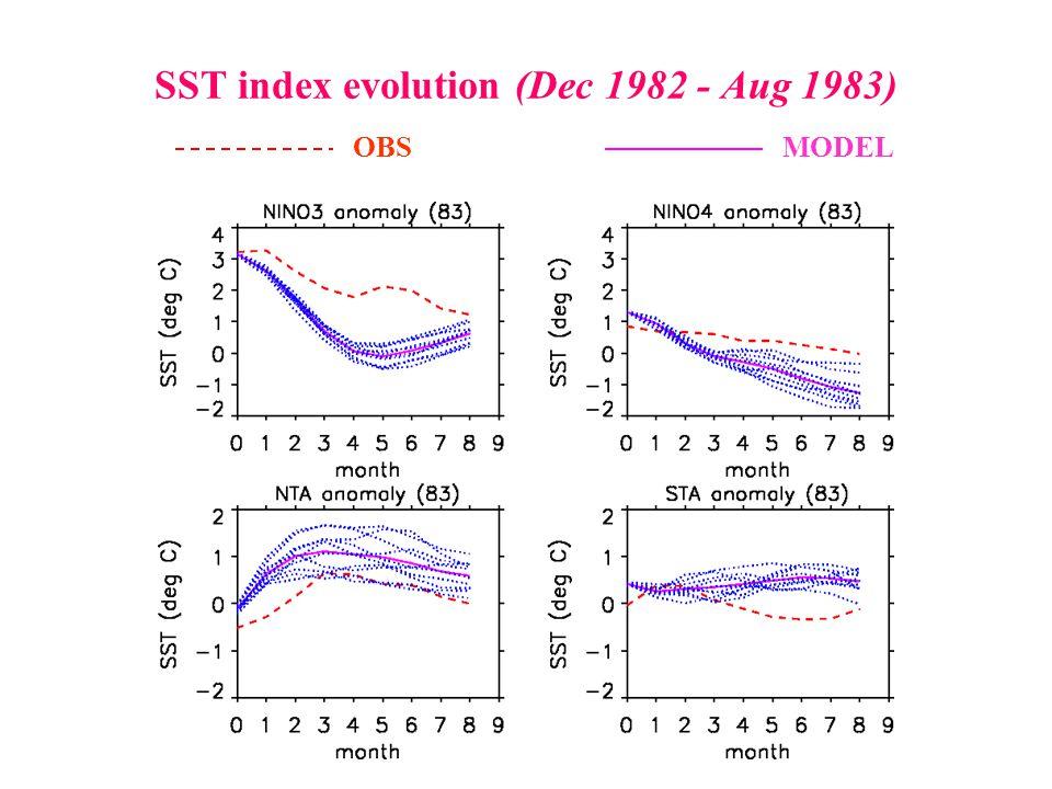 SST index evolution (Dec 1982 - Aug 1983) OBSMODEL