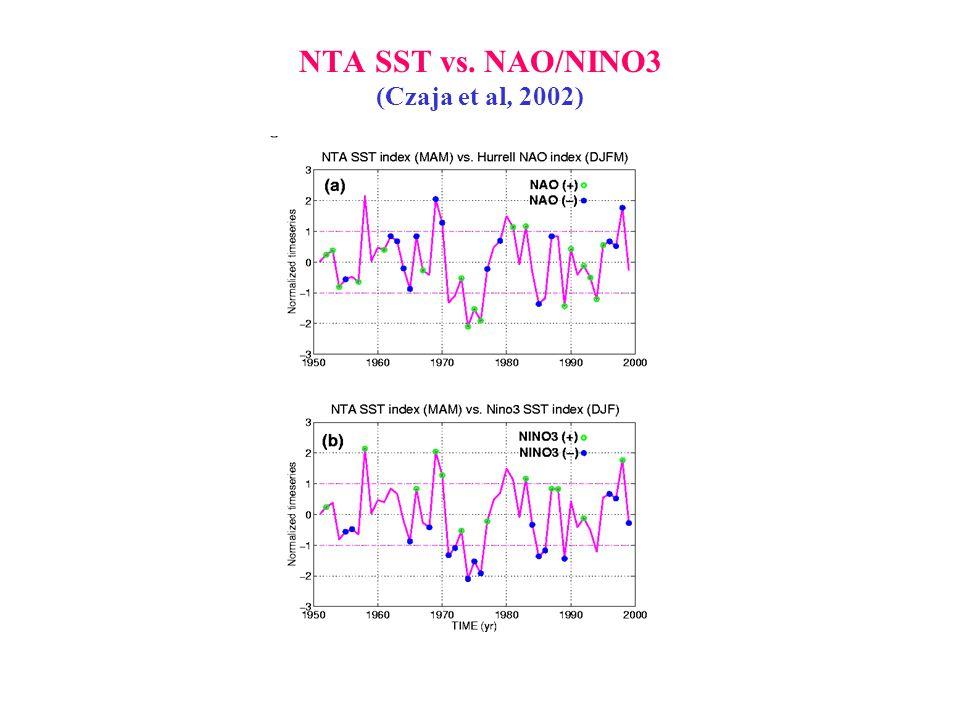 NTA SST vs. NAO/NINO3 (Czaja et al, 2002)