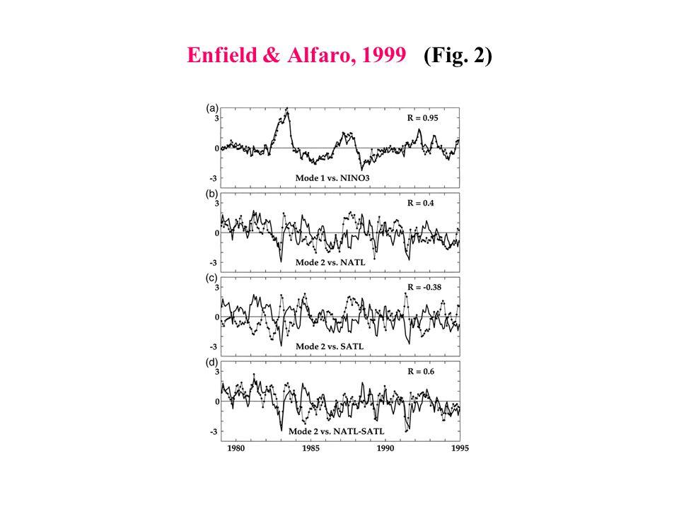 Enfield & Alfaro, 1999 (Fig. 2)