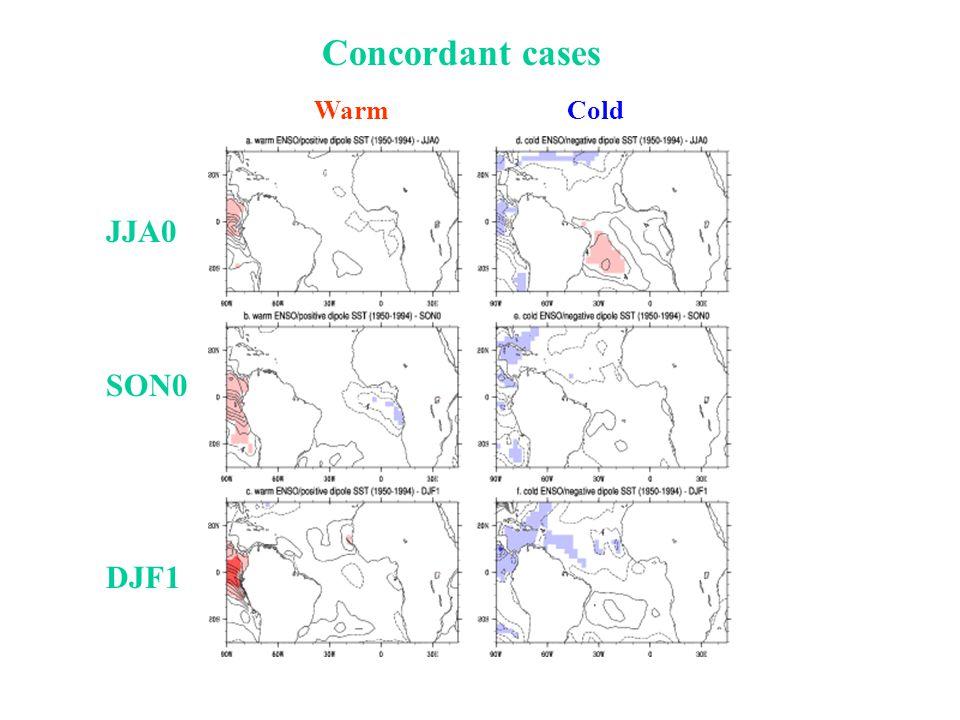 Concordant cases JJA0 SON0 DJF1 Warm Cold