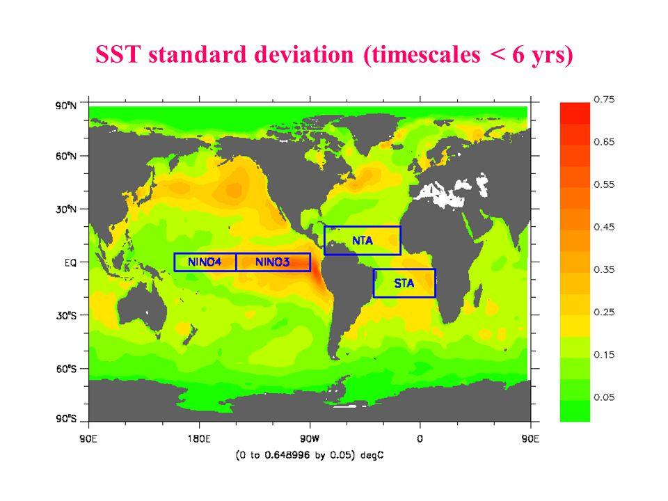 SST standard deviation (timescales < 6 yrs)