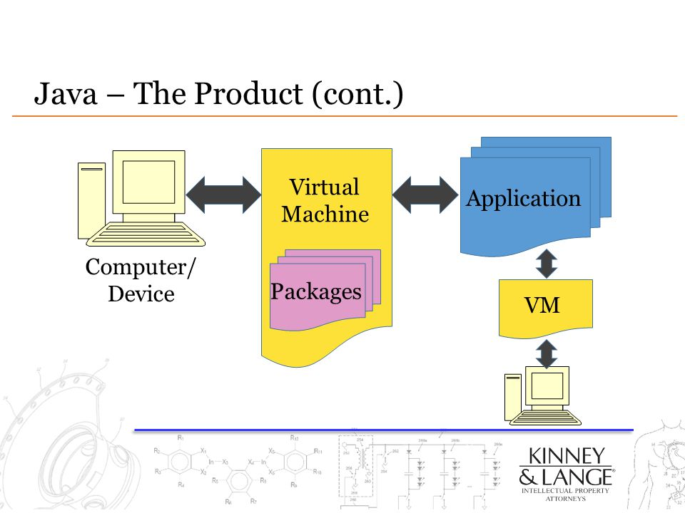 Java – The Product (cont.) Virtual Machine Application Computer/ Device Packages VM