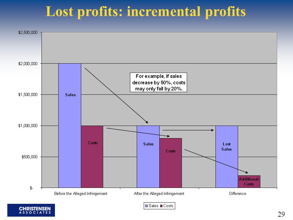 29 Lost profits: incremental profits