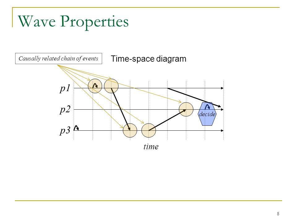 8 Wave Properties Time-space diagram p1 p2 p3 time decide Causally related chain of events