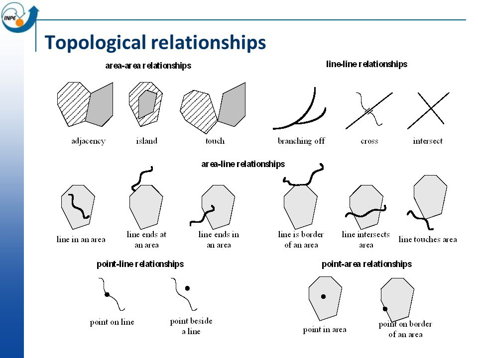 Topological relationships
