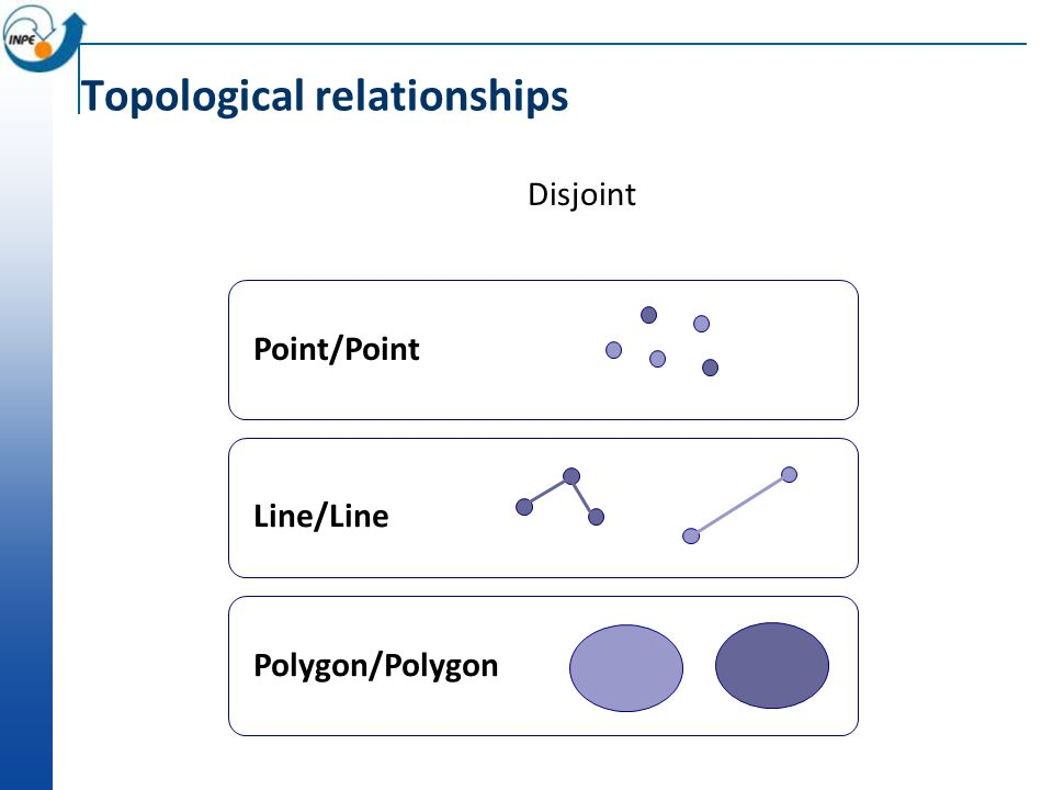 Disjoint Point/Point Line/Line Polygon/Polygon