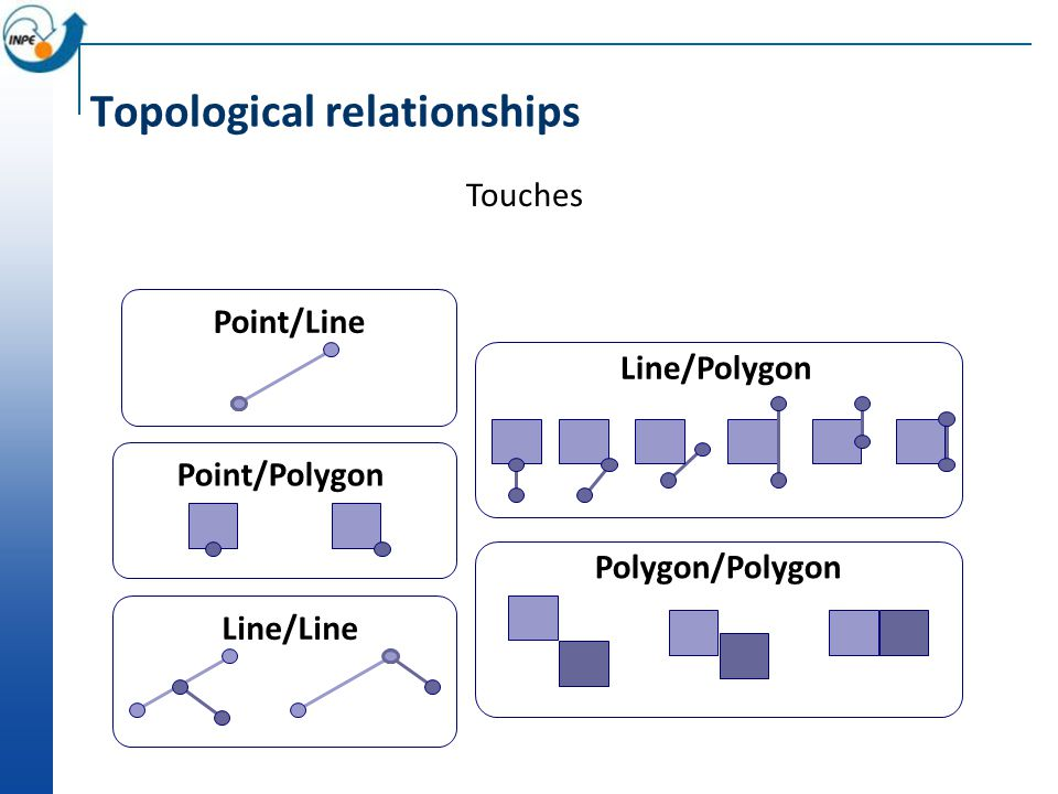 Topological relationships Touches Point/Line Point/Polygon Line/Line Line/Polygon Polygon/Polygon