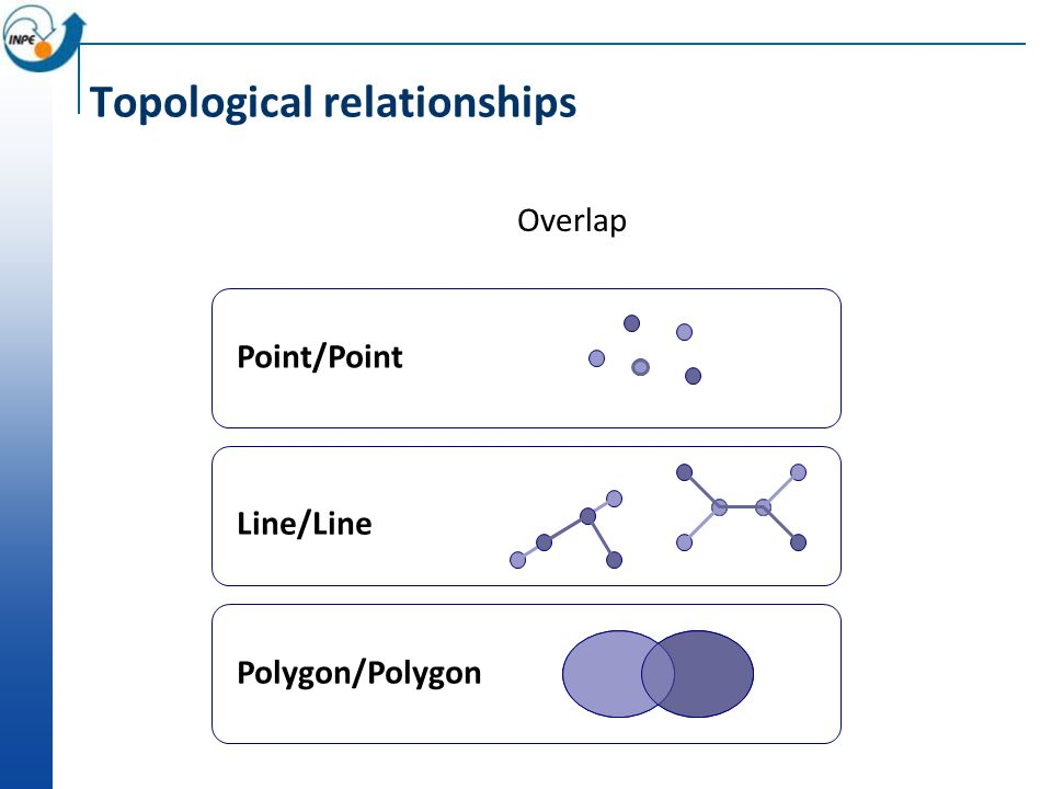 Topological relationships Overlap Point/Point Line/Line Polygon/Polygon