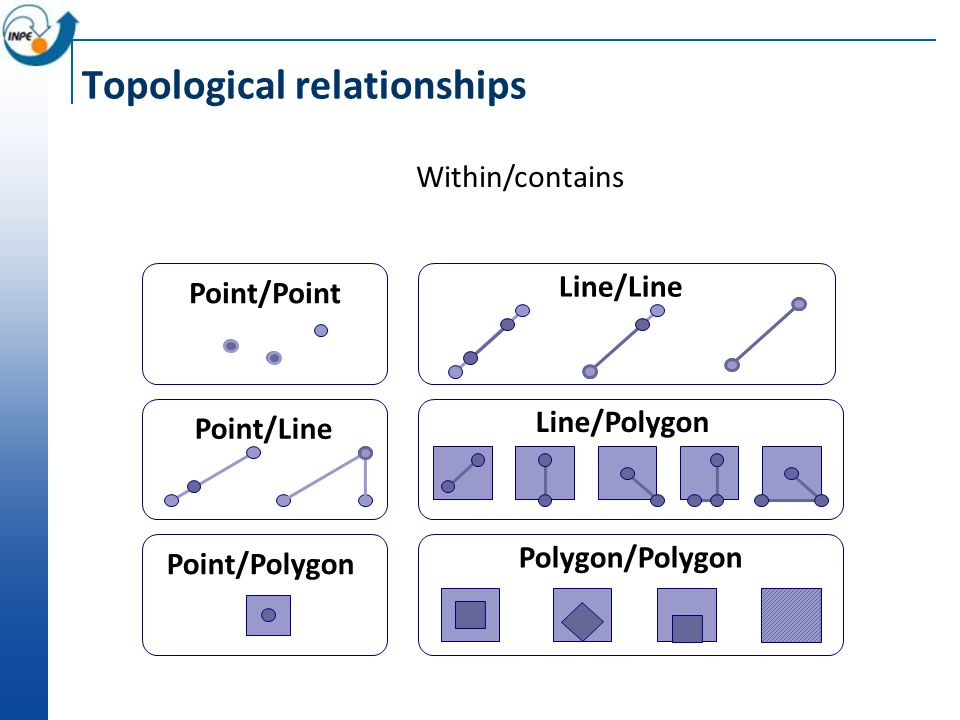 Topological relationships Within/contains Point/Point Point/Line Point/Polygon Line/Line Line/Polygon Polygon/Polygon