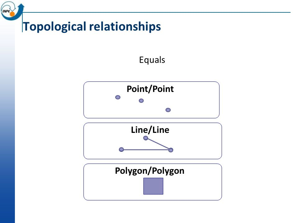 Topological relationships Equals Point/Point Line/Line Polygon/Polygon