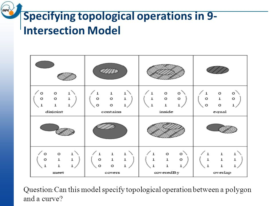 Specifying topological operations in 9- Intersection Model Question : Can this model specify topological operation between a polygon and a curve