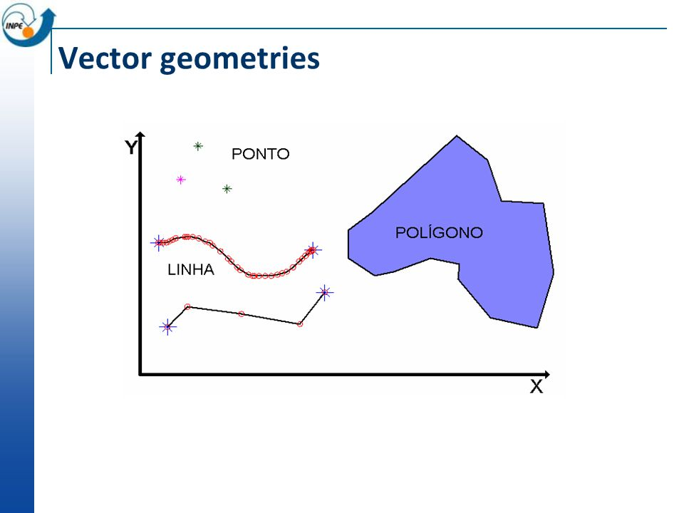 Topological relationships Crosses Point/Line Point/Polygon Line/Line Line/Polygon