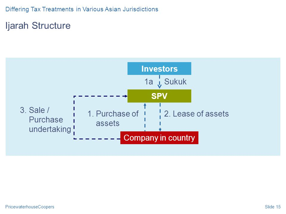 PricewaterhouseCoopersSlide 15 Ijarah Structure 1. Purchase of assets 1a Investors SPV Sukuk 2.Lease of assets 3. Sale / Purchase undertaking Company