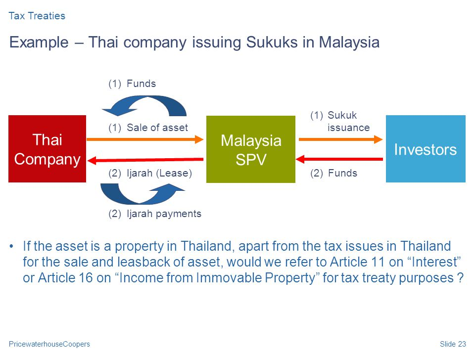 PricewaterhouseCoopersSlide 23 Example – Thai company issuing Sukuks in Malaysia If the asset is a property in Thailand, apart from the tax issues in