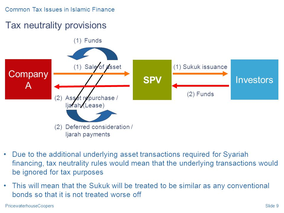 PricewaterhouseCoopersSlide 9 Due to the additional underlying asset transactions required for Syariah financing, tax neutrality rules would mean that