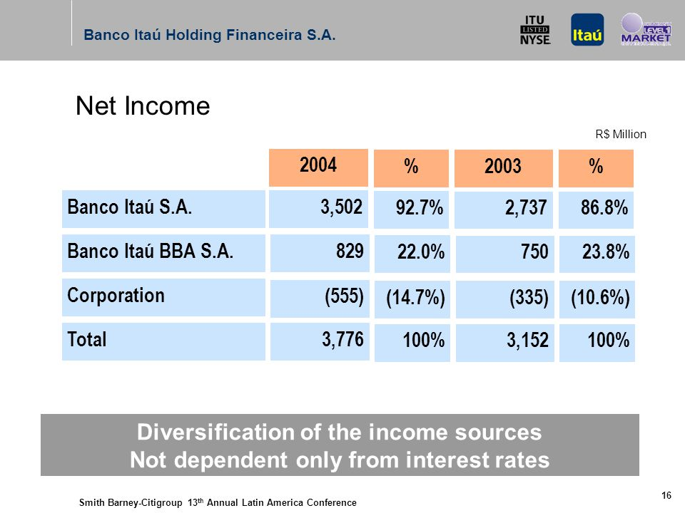Smith Barney-Citigroup 13 th Annual Latin America Conference Banco Itaú Holding Financeira S.A. 16 Diversification of the income sources Not dependent