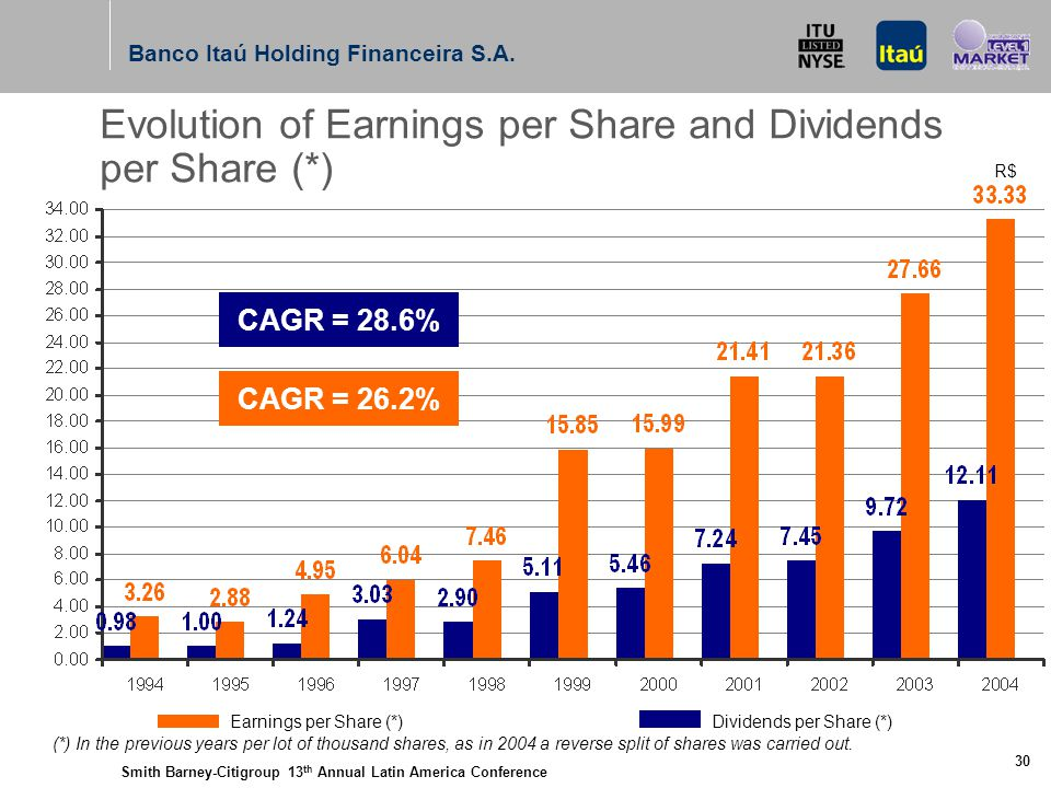 Smith Barney-Citigroup 13 th Annual Latin America Conference Banco Itaú Holding Financeira S.A. 30 Evolution of Earnings per Share and Dividends per S