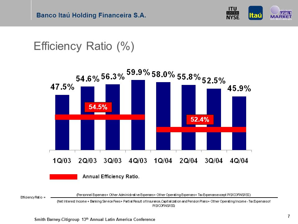 Smith Barney-Citigroup 13 th Annual Latin America Conference Banco Itaú Holding Financeira S.A. 7 Efficiency Ratio (%) 54.5% 52.4% Annual Efficiency R