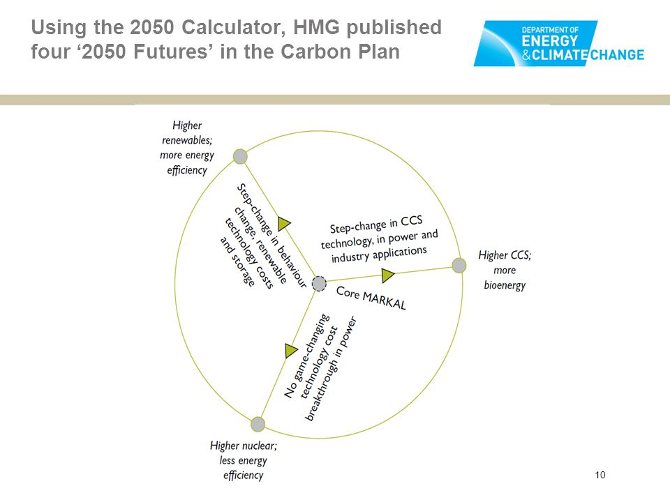 Using the 2050 Calculator, HMG published four '2050 Futures' in the Carbon Plan 10