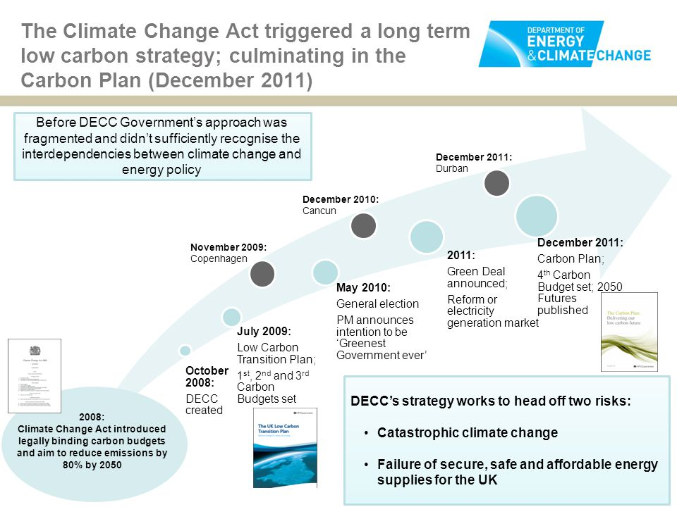 The Climate Change Act triggered a long term low carbon strategy; culminating in the Carbon Plan (December 2011) 8 October 2008: DECC created July 2009: Low Carbon Transition Plan; 1 st, 2 nd and 3 rd Carbon Budgets set May 2010: General election PM announces intention to be 'Greenest Government ever' 2011: Green Deal announced; Reform or electricity generation market December 2011: Carbon Plan; 4 th Carbon Budget set; 2050 Futures published DECC's strategy works to head off two risks: Catastrophic climate change Failure of secure, safe and affordable energy supplies for the UK November 2009: Copenhagen Before DECC Government's approach was fragmented and didn't sufficiently recognise the interdependencies between climate change and energy policy 2008: Climate Change Act introduced legally binding carbon budgets and aim to reduce emissions by 80% by 2050 December 2010: Cancun December 2011: Durban