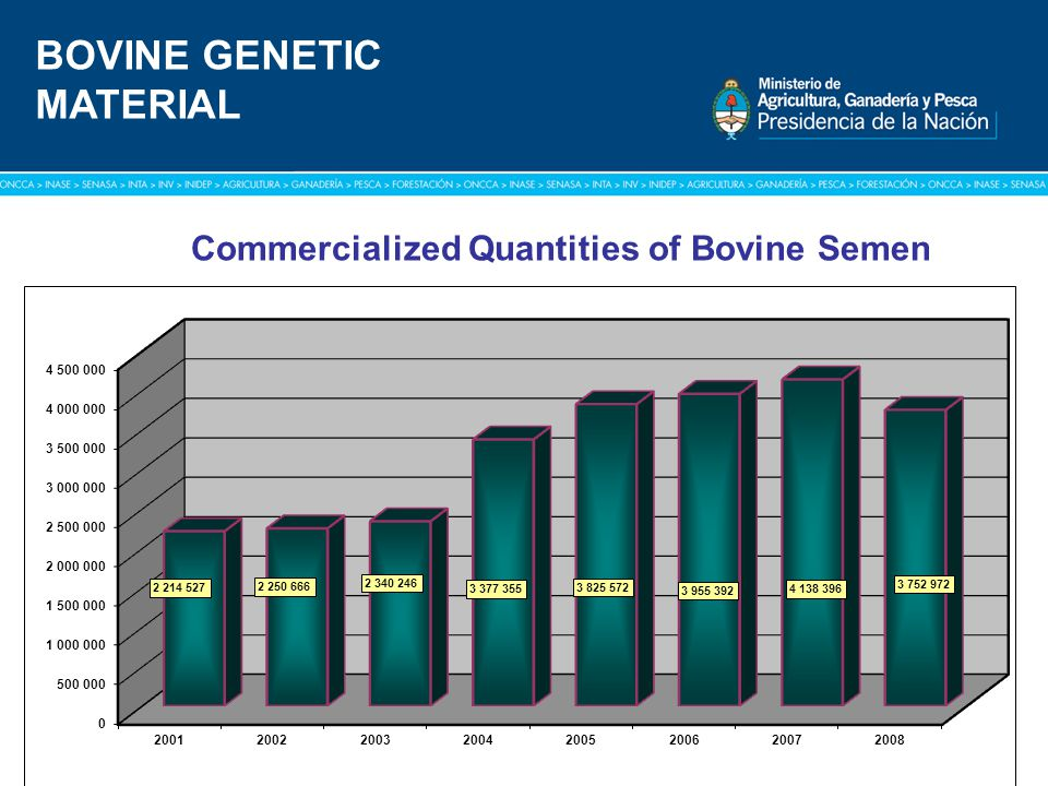 Commercialized Quantities of Bovine Semen BOVINE GENETIC MATERIAL