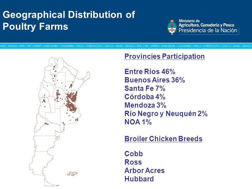 Título: Tipografía Arial / Versión: bold Cuerpo 16 a 18 / Color blanco Geographical Distribution of Poultry Farms Provincies Participation Entre Ríos