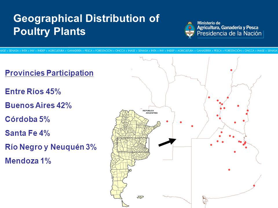 Título: Tipografía Arial / Versión: bold Cuerpo 16 a 18 / Color blanco Geographical Distribution of Poultry Plants Provincies Participation Entre Ríos
