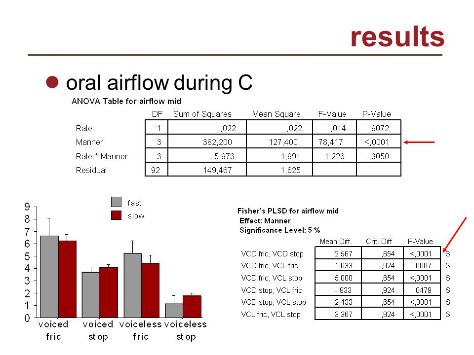 results oral airflow during C