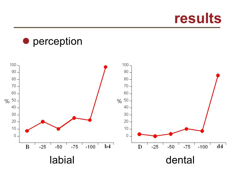 results perception labialdental