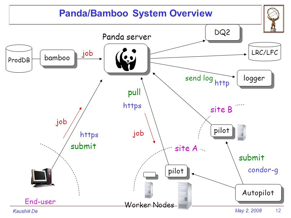 May 2, 2008 Kaushik De 12 Panda/Bamboo System Overview site A Panda server site B pilot Worker Nodes condor-g Autopilot https submit pull End-user sub