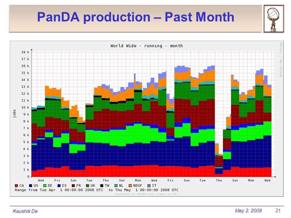 May 2, 2008 Kaushik De 21 PanDA production – Past Month