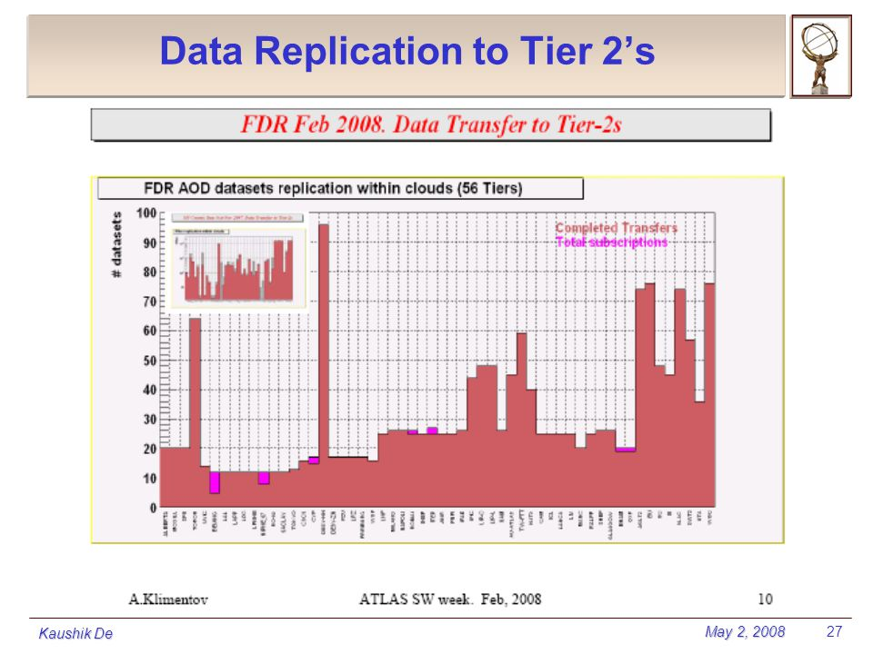 May 2, 2008 Kaushik De 27 Data Replication to Tier 2's