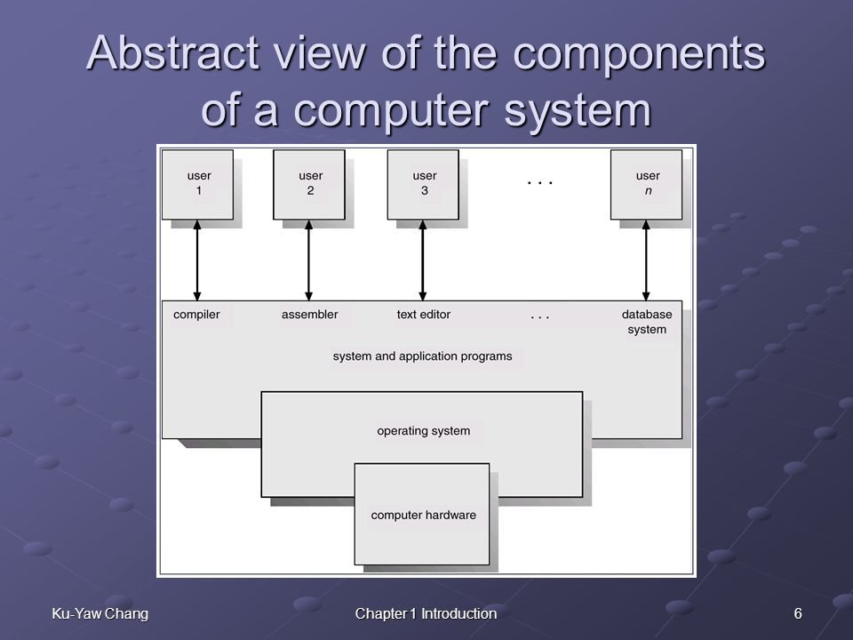 6Ku-Yaw ChangChapter 1 Introduction Abstract view of the components of a computer system