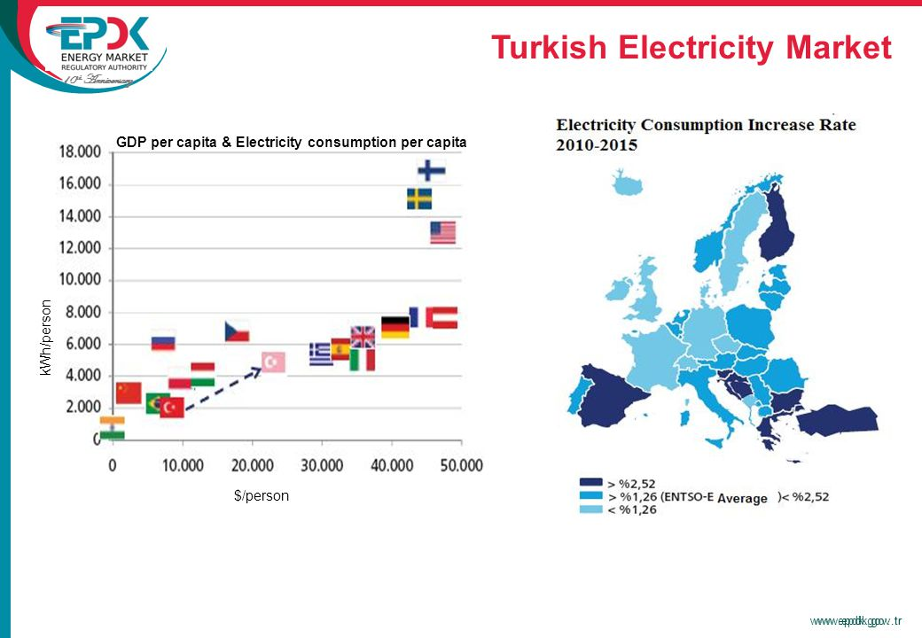 10 th Anniversary www.epdk.gov..trwww.epdk.gov.tr Turkish Electricity Market kWh/person $/person GDP per capita & Electricity consumption per capita